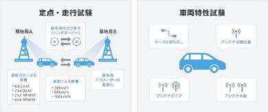 ソフトバンクと本田技術研究所のコネクテッドカー技術の共同研究の一環