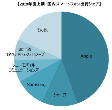 MM総研調査の国内スマートフォン市場(SIMフリー含む)での出荷台数シェア