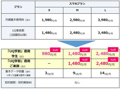 UQ mobileの「UQ学割」料金表