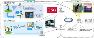 NTTドコモらのゴルフ場経営改善の実現に向けた5G実証試験