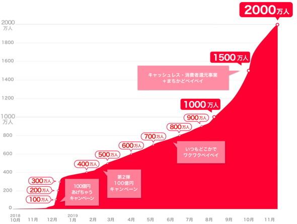 ユーザー数増加の推移
