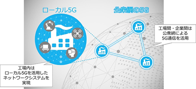 三菱電機とNECの共同検証イメージ