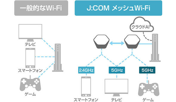 J:COMメッシュWi-Fi