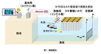 NTTドコモと東京大学大学院情報学環中尾研究室の5G実証実験