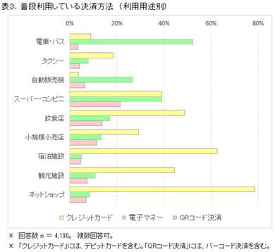 ICT総研の「消費増税後のキャッシュレス決済利用状況調査」
