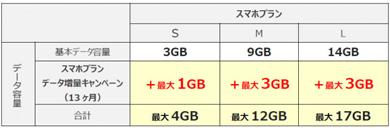 UQ mobileの「スマホプラン データ増量キャンペーン」