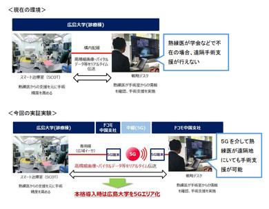 NTTドコモと広島大学が実施したスマート治療室への5G接続実験