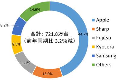 IDC Japanの「2019年第3四半期 国内市場携帯電話出荷台数 ベンダー別 シェア」
