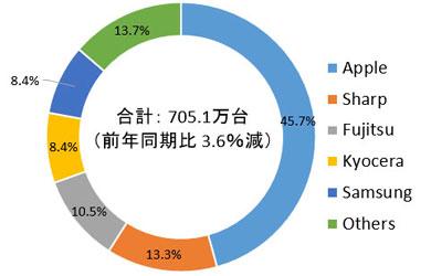 IDC Japanの「2019年第3四半期 国内市場スマートフォン出荷台数 ベンダー別 シェア」