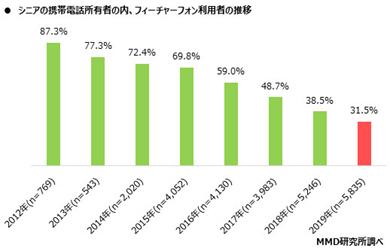 MMD研究所の「シニアのモバイル利用推移調査(2012年〜2019年)」
