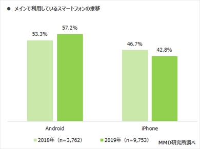 MMD研究所の「2019年12月 iPhone・Androidシェア調査」