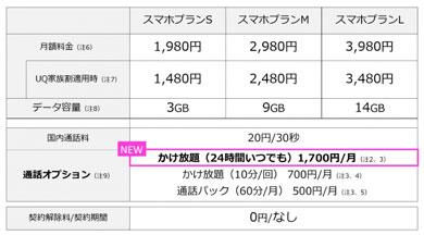 UQ mobile「スマホプラン」の料金一覧