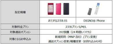 UQ mobileの「シニア割(60歳以上)」対象一覧