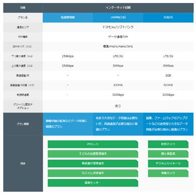 ソニーネットワークコミュニケーションズスマートプラットフォームのトリプルキャリアに対応した法人向けIoT向けデータSIM