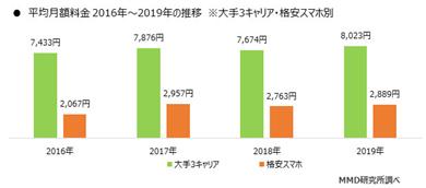 MMD研究所の「大手3キャリア・格安スマホ別 月額料金の推移(2016年〜2019年)」