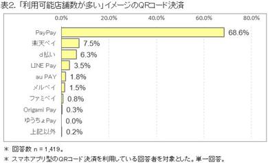 ICT総研のQRコード決済の利用可能店舗数に関する調査