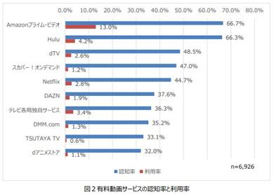 モバイル社会研究所の動画サービスの認知率・利用率調査