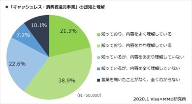 MMD研究所らの「 2020年キャッシュレス・消費者還元事業における利用者実態調査」