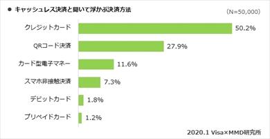 MMD研究所らの「【第1弾】 2020年キャッシュレス・消費者還元事業における利用者実態調査」