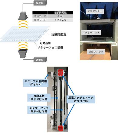 NTTドコモが実施した透明動的メタサーフェスを用いた原理実験の内容
