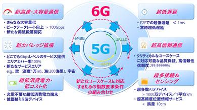 NTTドコモの5G evolution/6Gの技術コンセプトイメージ