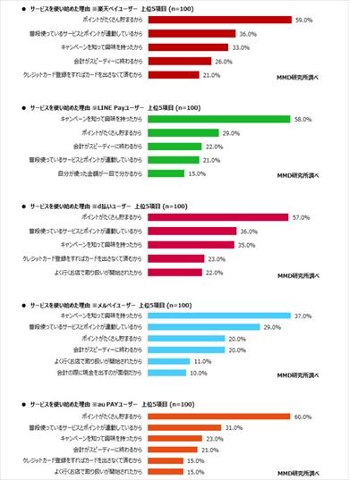 MMD研究所の「2020年1月 スマートフォン決済(QRコード)の満足度調査」