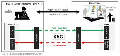 NTTドコモの5G実証実験