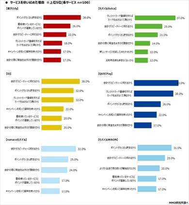 MMD研究所の「2020年1月 スマートフォン決済(非接触)の満足度調査」