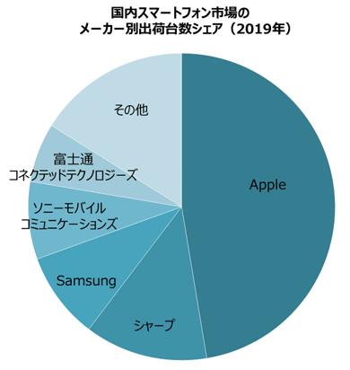 MM総研のスマートフォン市場のメーカー別出荷台数シェア
