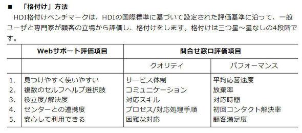 HDI-Japan