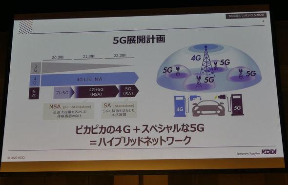 5G国際シンポジウム2020