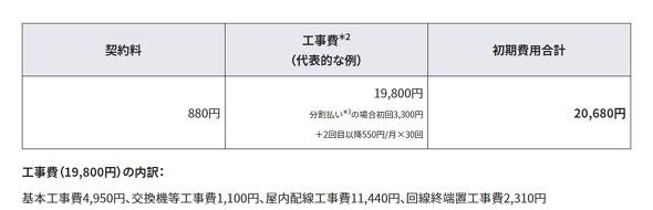 NTT西日本の標準工事費