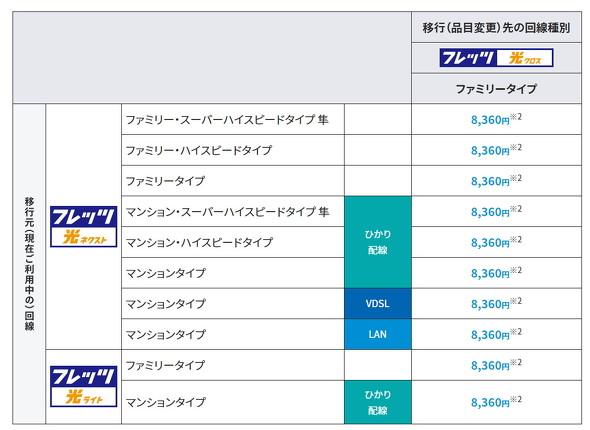 NTT西日本の割り引き