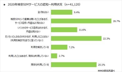 MMD研究所の「2020年3月格安SIMサービスの利用動向調査」