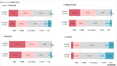 MMD研究所の「2020年3月 スマートフォン決済の利用に関する意識調査」