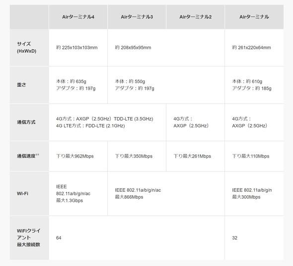 SoftBank AirのAirターミナル仕様