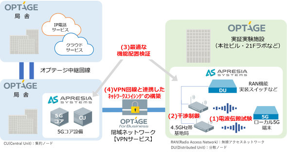 APRESIA Systems/オプテージ