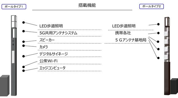 NEC/住友商事