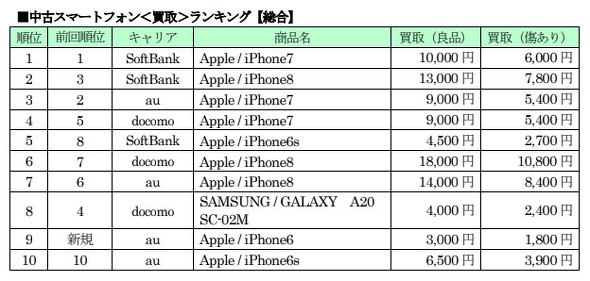ゲオ アイフォン 6s 買取