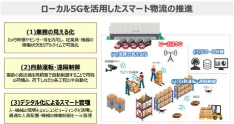 東急不動産/NTT東日本/PAL