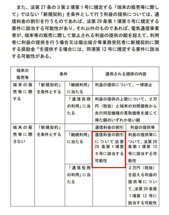 電気通信事業法