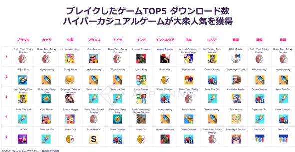 App Annie Japa