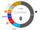 世界のスマートウォッチ売上高、Appleが過半に──Counterpoint Research調べ