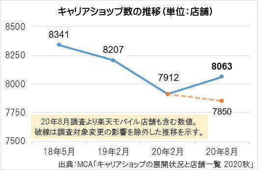 キャリアショップは減少傾向に MCAの調査