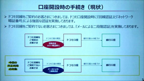 2段階認証の図