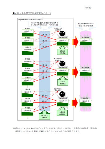 不正送金の構図