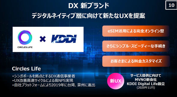 KDDI Digital Life