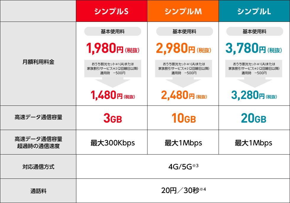 携帯 料金 比較 2021