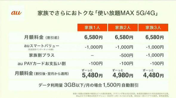 使い放題MAX 5G