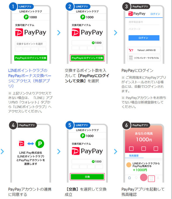 PayPay/LINE Pay
